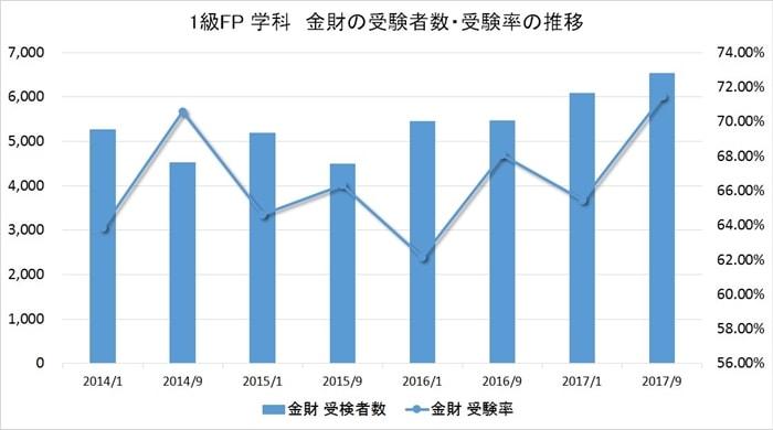 FP1級の学科試験の受験者数と受験率
