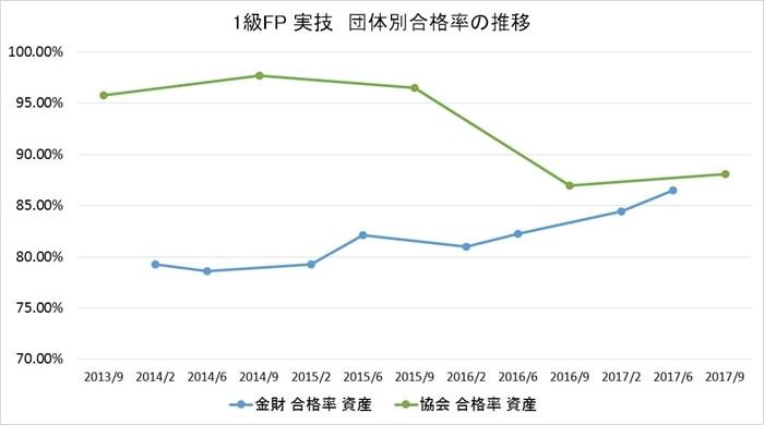 FP1級の実技試験の受験者数と受験率