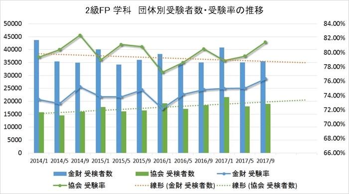 FP2級FPの学科試験の受験者数と受験率