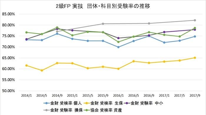 FP2級の実技試験の受験者数と受験率その2