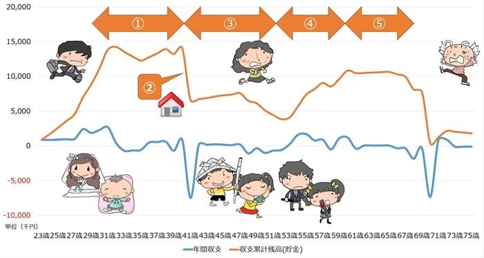 キャッシュフロー表をグラフ化