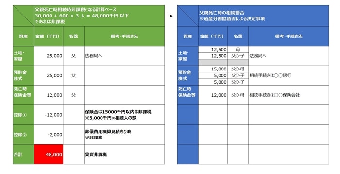 FP資格試験、相続税の非課税枠一杯の計算