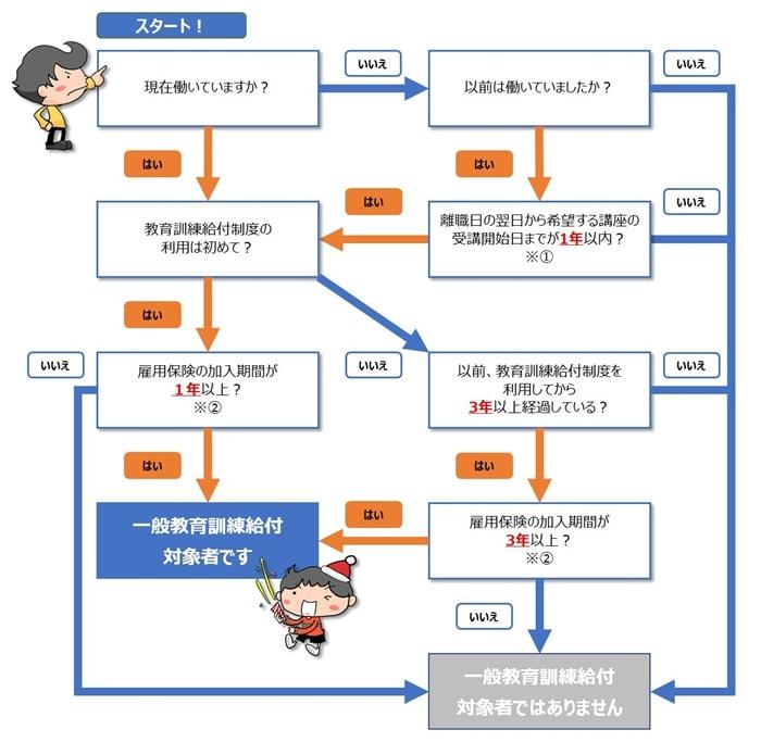 一般教育訓練給付の対象者、条件チェックフローチャート図