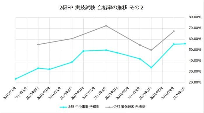 FP2級の実技試験の合格率その2