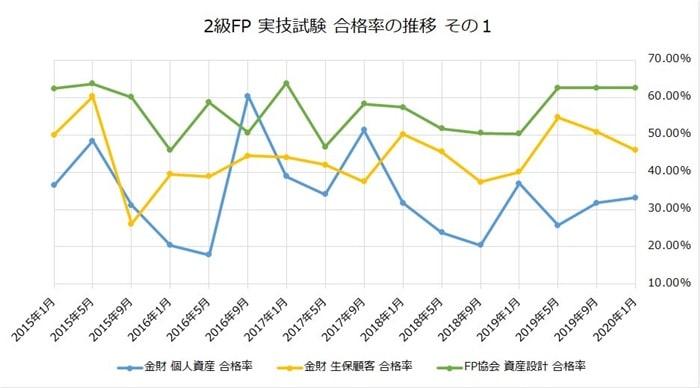 FP2級の実技試験の合格率その1