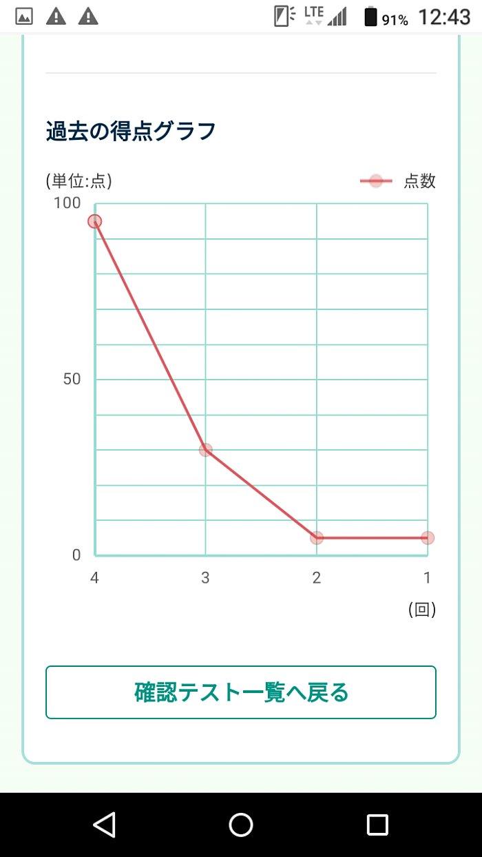 問題集の結果をグラフ化